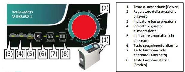 Kit composti da compressore con regolatore VIRGO I, materasso a 20 elementi intercambiabili con cinghie di fissaggio, telo di copertura a cerniera su tre lati, tubi a tre vie con connettori CPC per il gonfiaggio e sistema CPR per procedure d'emergenza. Indicazioni Prevenzione delle lesioni da decubito per pazienti allettati allo scopo di diminuire i picchi di pressione e di ridurre le forze di taglio e frizione.